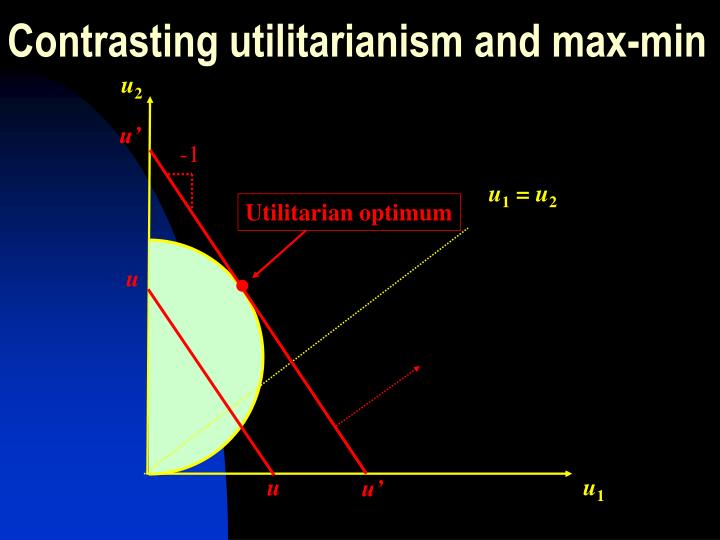 Contrasting utilitarianism and max-min