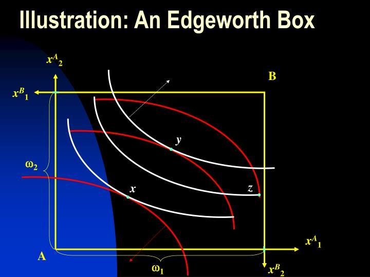 Illustration: An Edgeworth Box