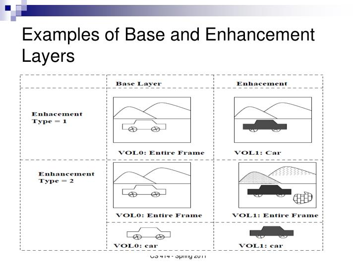 Examples of Base and Enhancement Layers
