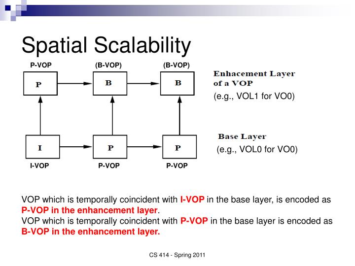 Spatial Scalability