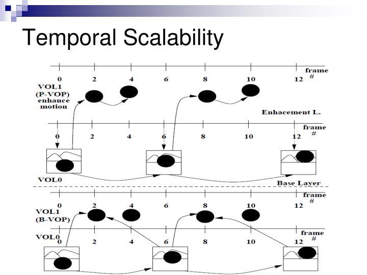 Temporal Scalability