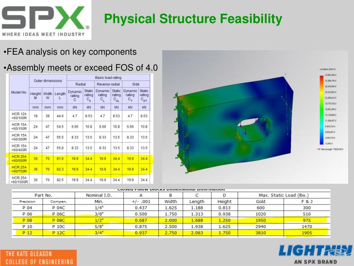 Physical Structure Feasibility
