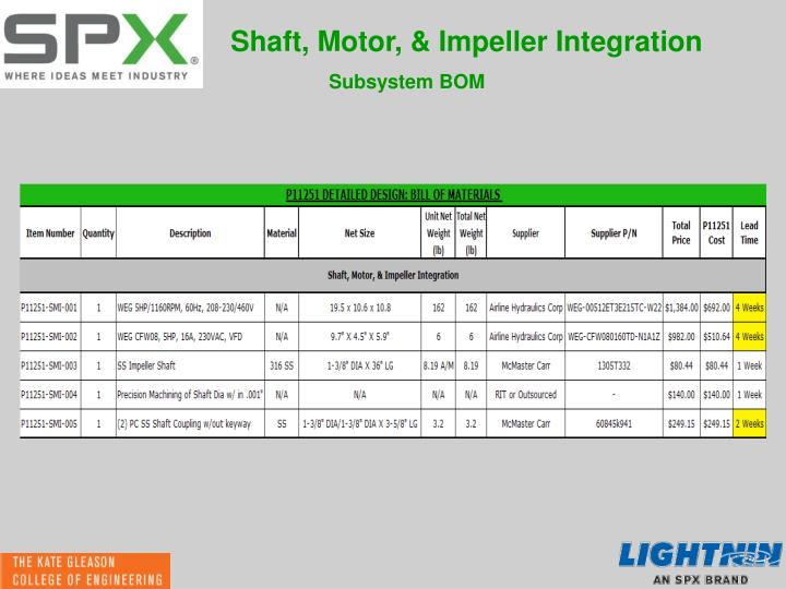 Shaft, Motor, & Impeller Integration