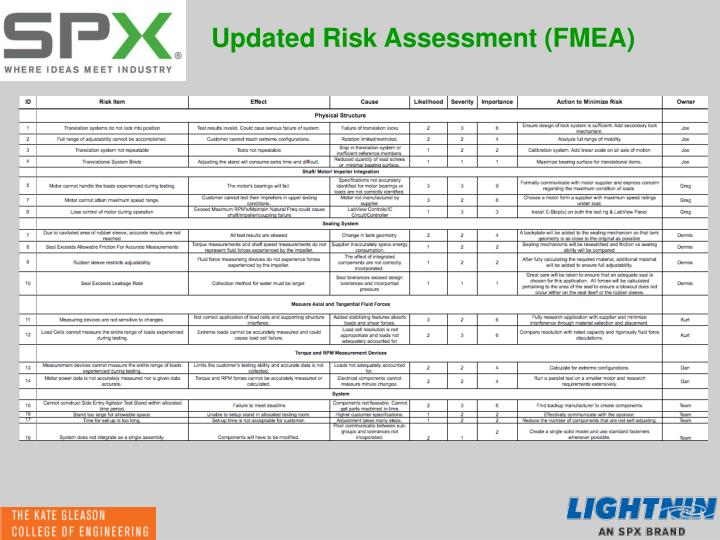 Updated Risk Assessment (FMEA)