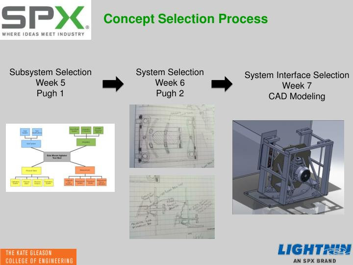 Concept Selection Process