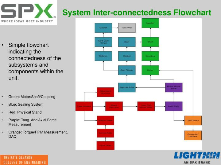 System Inter-connectedness Flowchart