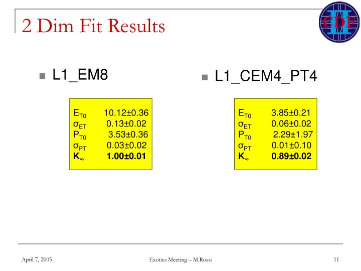 2 Dim Fit Results