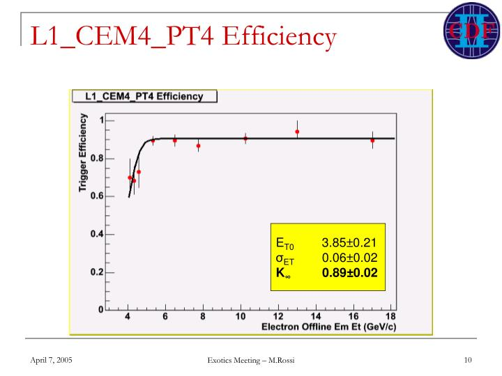 L1_CEM4_PT4 Efficiency