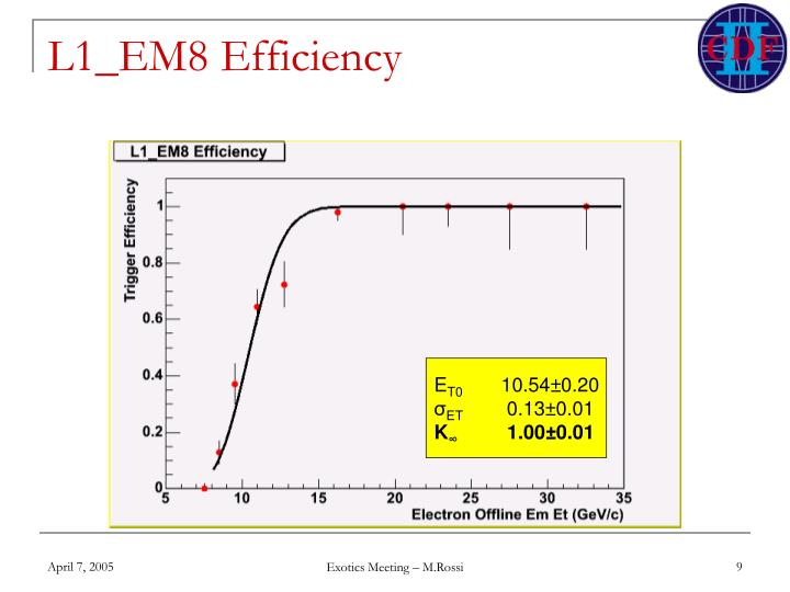 L1_EM8 Efficiency
