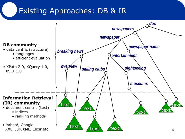 Existing Approaches: DB & IR