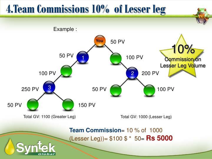4.Team Commissions 10%  of Lesser leg
