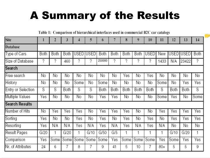 A Summary of the Results