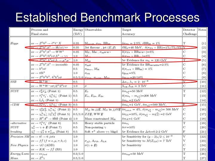 Established Benchmark Processes