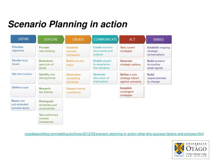 review of scenario planning Scenario planning in organizations has 37 ratings and 0 reviews scenario planning helps organization leaders, executives and decision-makers envision an.