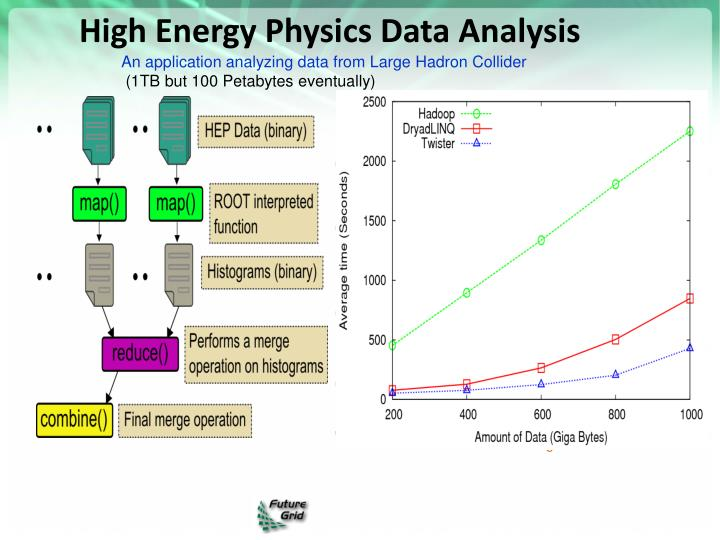 High Energy Physics Data Analysis