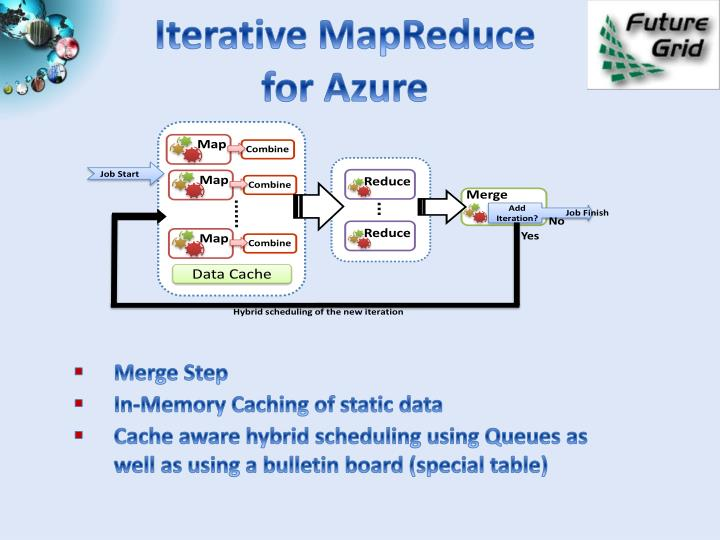 Iterative MapReduce