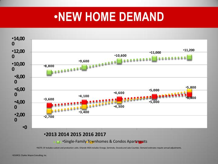 NEW HOME DEMAND