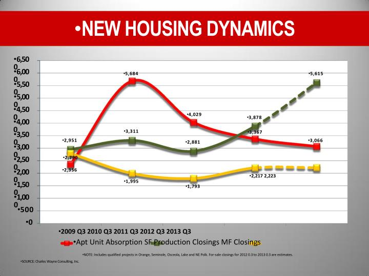 NEW HOUSING DYNAMICS