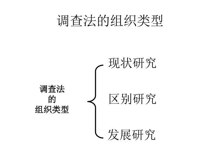 调查法的组织类型