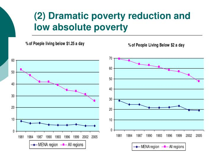 (2) Dramatic poverty reduction and low absolute poverty