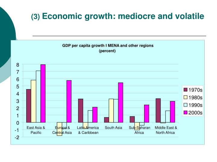 GDP per capita growth I MENA and other regions