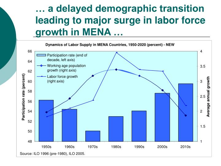 Dynamics of Labor Supply in MENA Countries, 1950-2020 (percent) - NEW