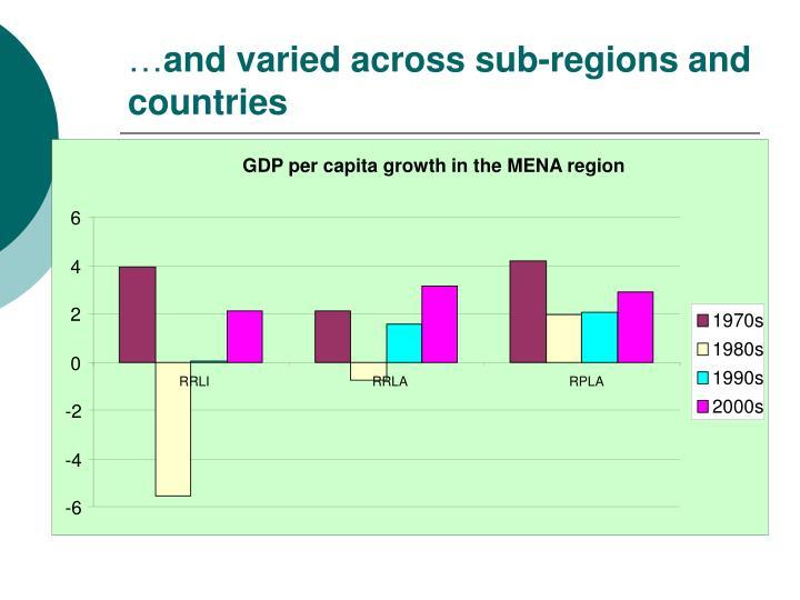 GDP per capita growth in the MENA region