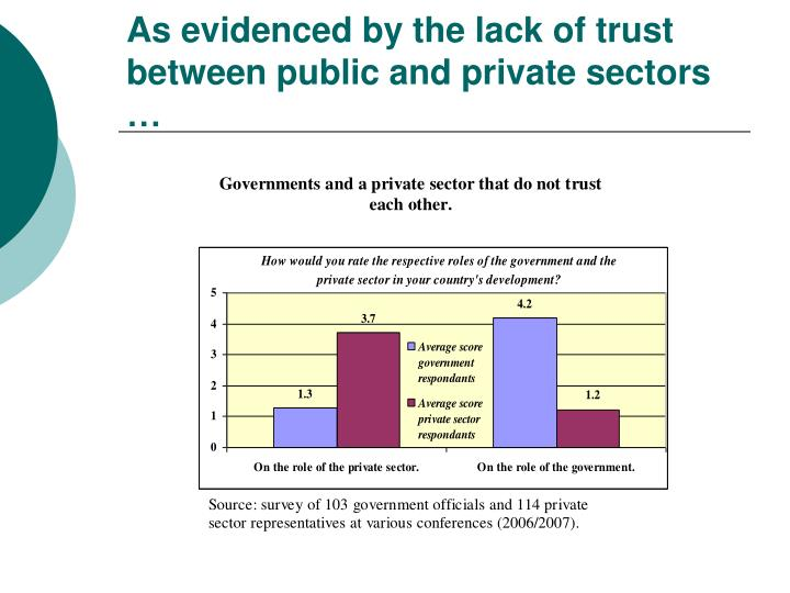 As evidenced by the lack of trust between public and private sectors …