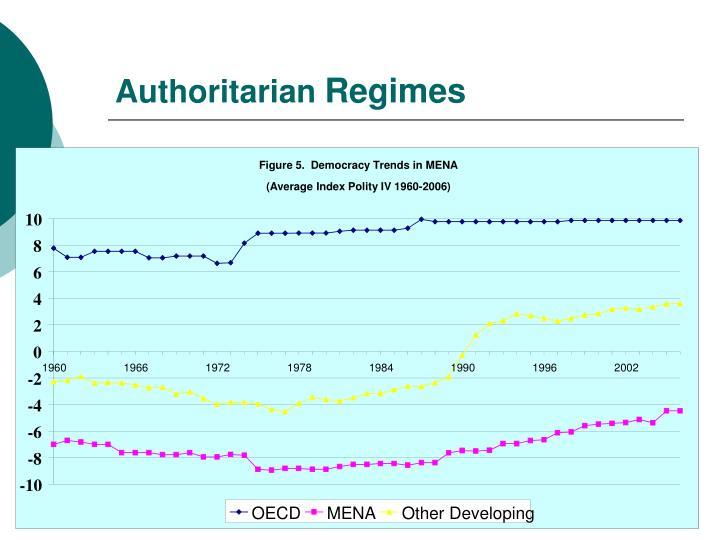Figure 5.  Democracy Trends in MENA