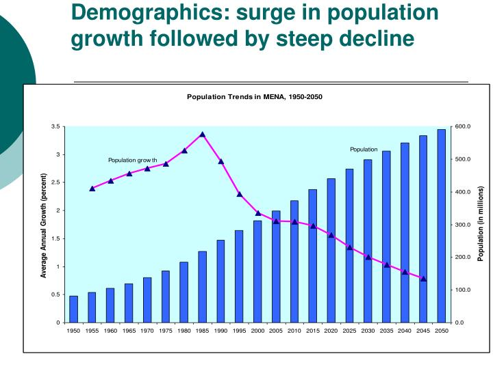 Demographics: surge in population growth followed by steep decline