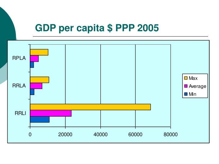 GDP per capita $ PPP 2005