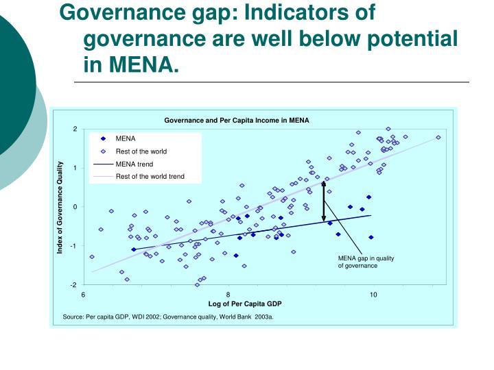 Governance and Per Capita Income in MENA