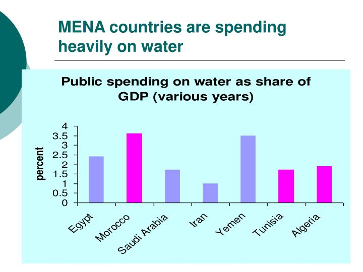 MENA countries are spending heavily on water