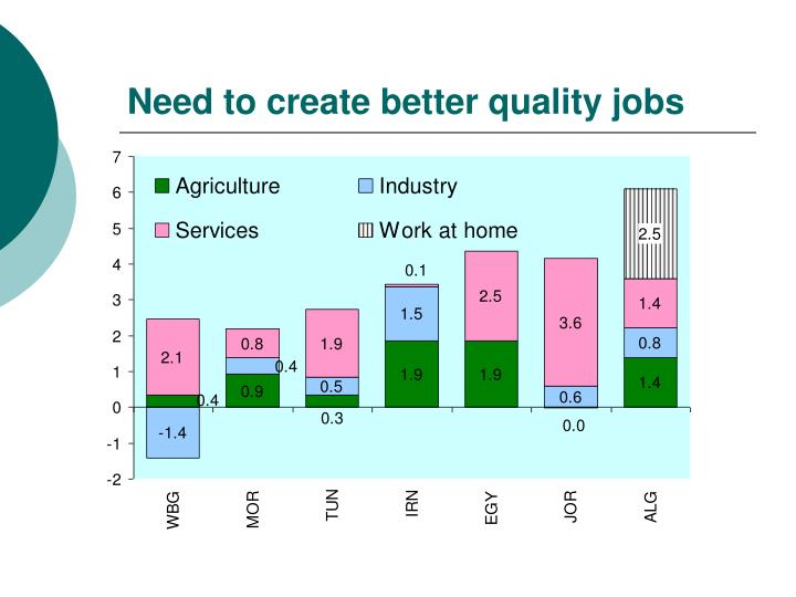 Need to create better quality jobs