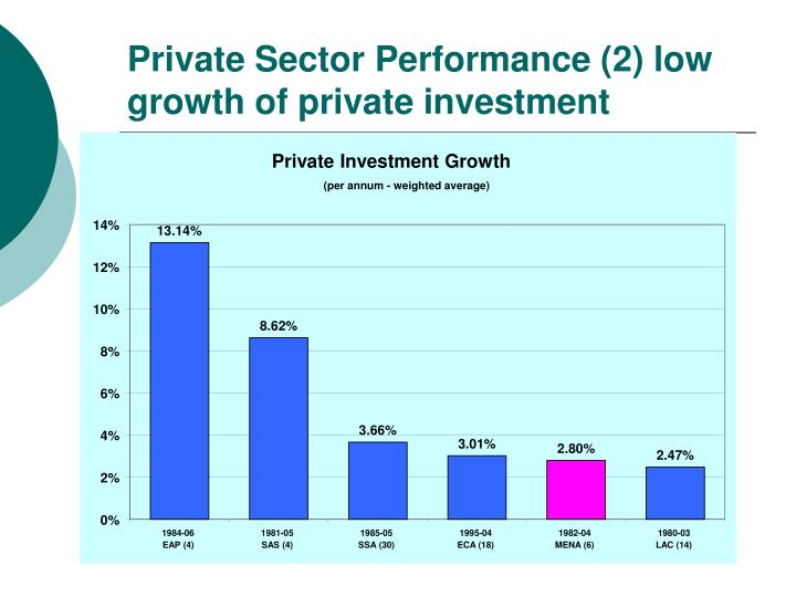 Private Investment Growth