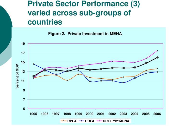 Figure 2.  Private Investment in MENA