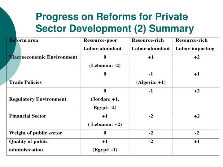 Progress on Reforms for Private Sector Development (2) Summary