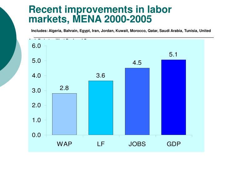 Recent improvements in labor markets, MENA 2000-2005