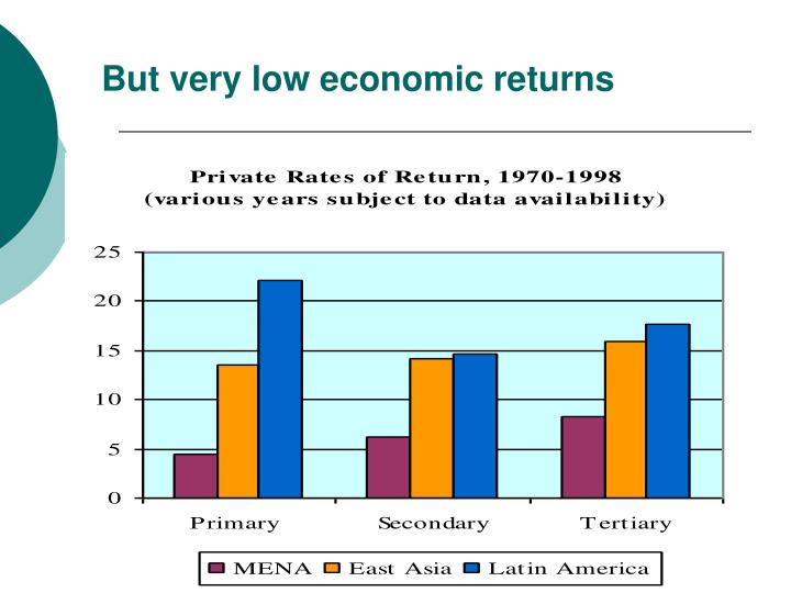 But very low economic returns
