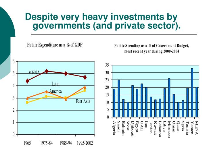 Despite very heavy investments by governments (and private sector).