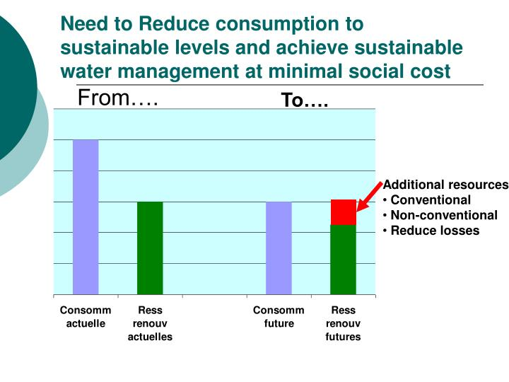 Need to Reduce consumption to sustainable levels and achieve sustainable water management at minimal social cost