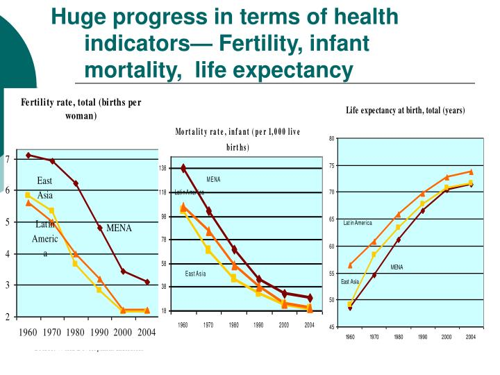 Huge progress in terms of health indicators—