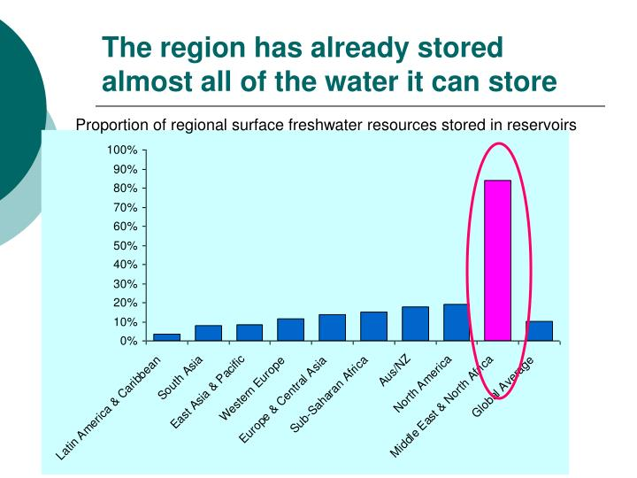 The region has already stored almost all of the water it can store