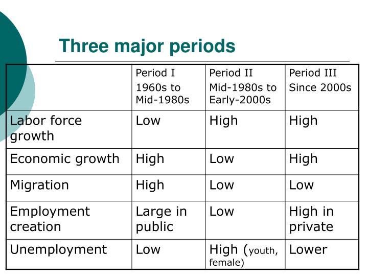 Three major periods