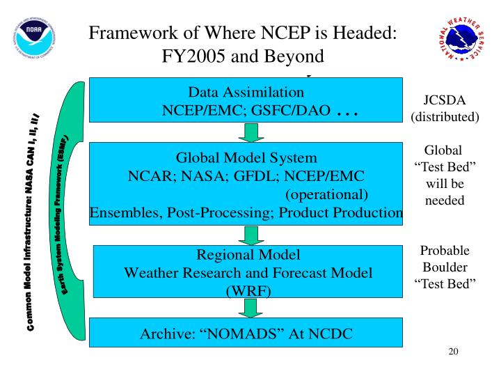 Framework of Where NCEP is Headed: