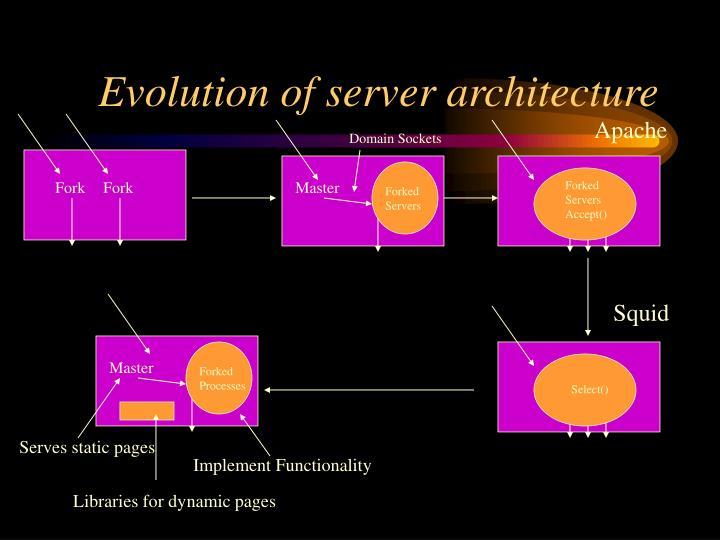 Evolution of server architecture