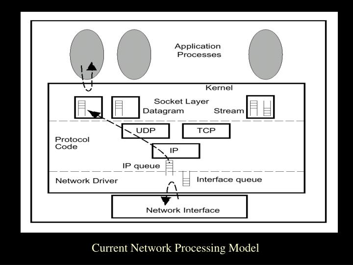Current Network Processing Model
