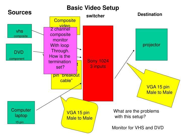 Basic Video Setup