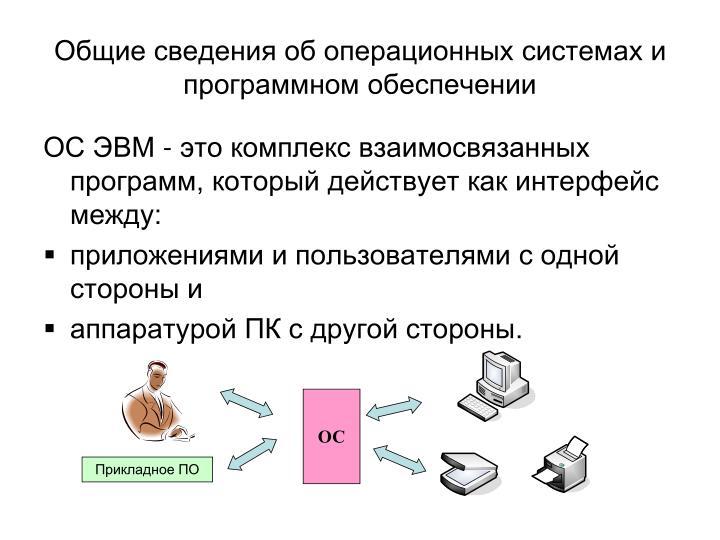 Общие сведения об операционных системах и программном обеспечении