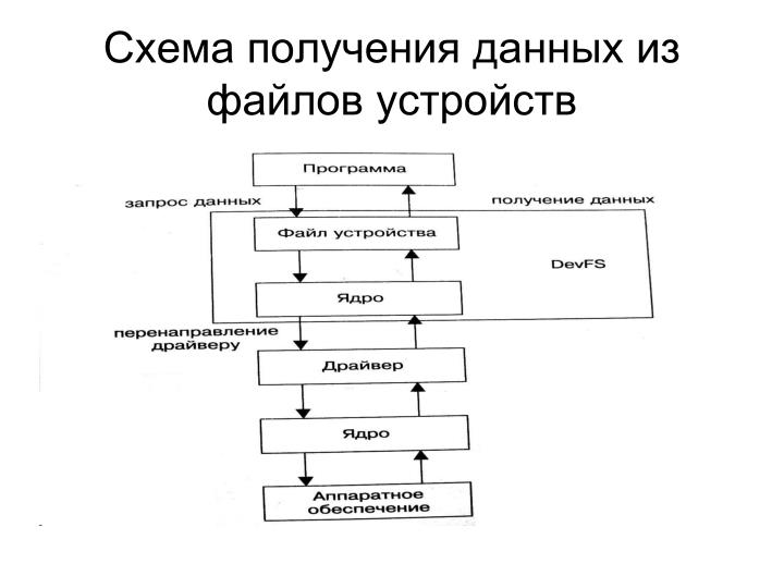 Схема получения данных из файлов устройств